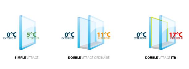 simple-double-vitrage-fenetre-pvc